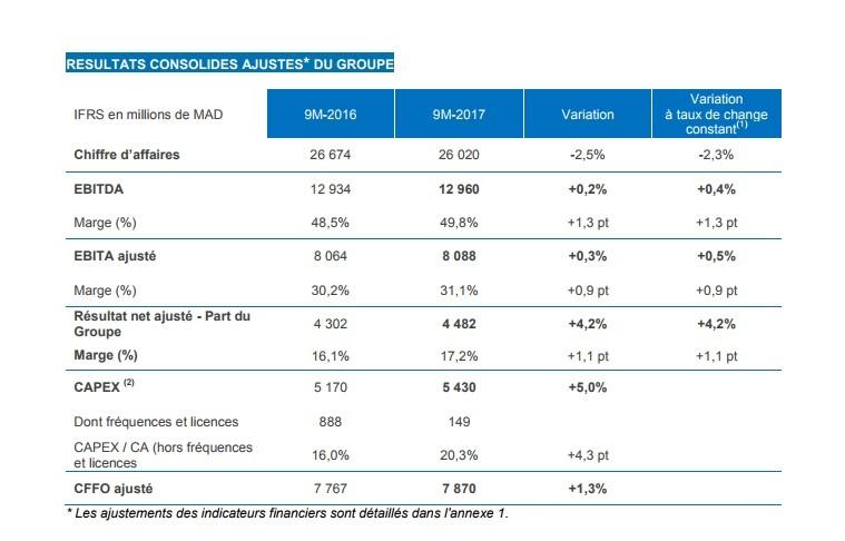 Hausse de 4,2% du résultat net ajusté part du Groupe — Maroc Telecom